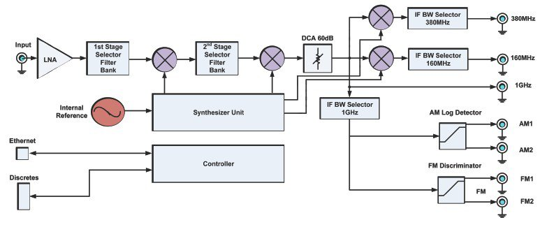 Receiver Wide Band Functionality Diagram